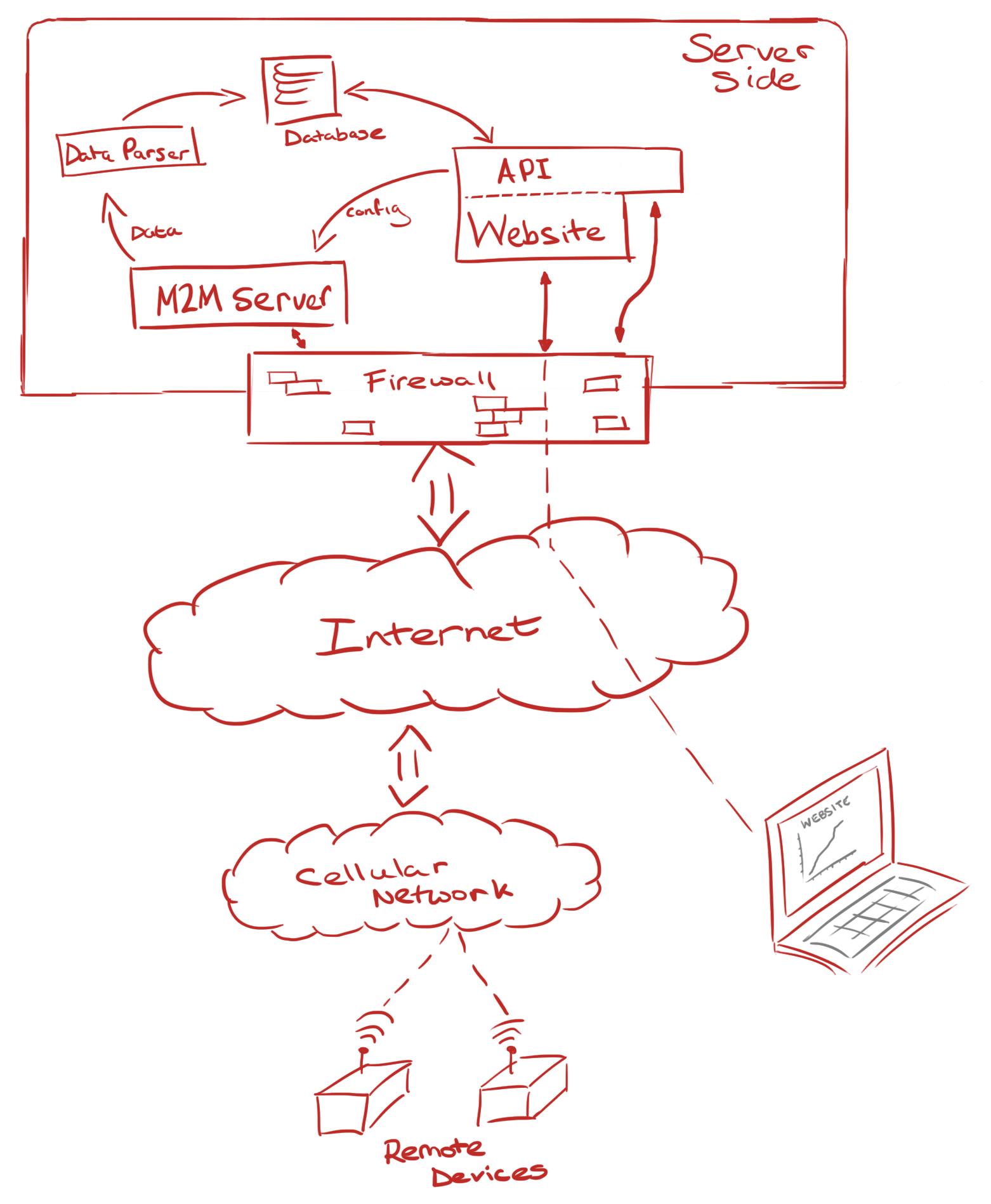 IoT / M2M System